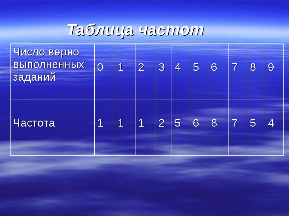 Таблица частот Число верно выполненных заданий 0 1 2 3 4 5 6 7 8 9...