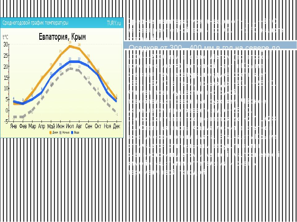 Средняя температура января от −1… −3 °C на севере степной зоны до +1… −1 °C н...