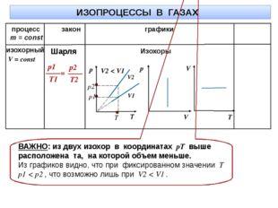 ИЗОПРОЦЕССЫ В ГАЗАХ m = const процесс закон графики V2 V1 Изохоры T V2 < V1 В