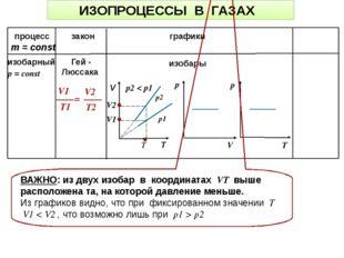ИЗОПРОЦЕССЫ В ГАЗАХ процесс закон графики m = const р2 р1 изобары ВАЖНО: из д