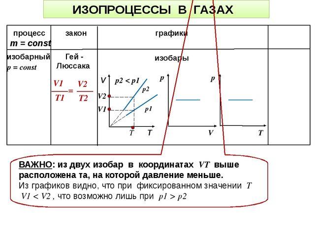 ИЗОПРОЦЕССЫ В ГАЗАХ процесс закон графики m = const р2 р1 изобары ВАЖНО: из д...