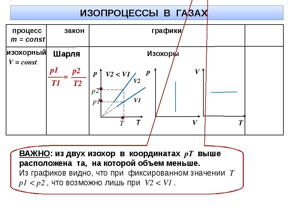 ИЗОПРОЦЕССЫ В ГАЗАХ m = const процесс закон графики V2 V1 Изохоры T V2 < V1 В...
