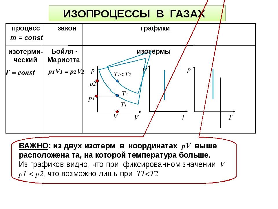 процесс закон графики Т = const m = const изотерми- ческий Бойля - Мариотта T1