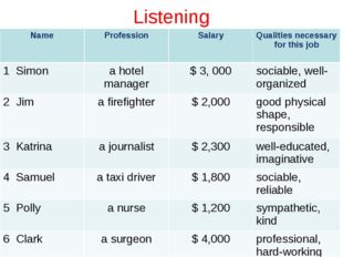 Listening Name	Profession	Salary	Qualities necessary for this job 1 Simon	a h