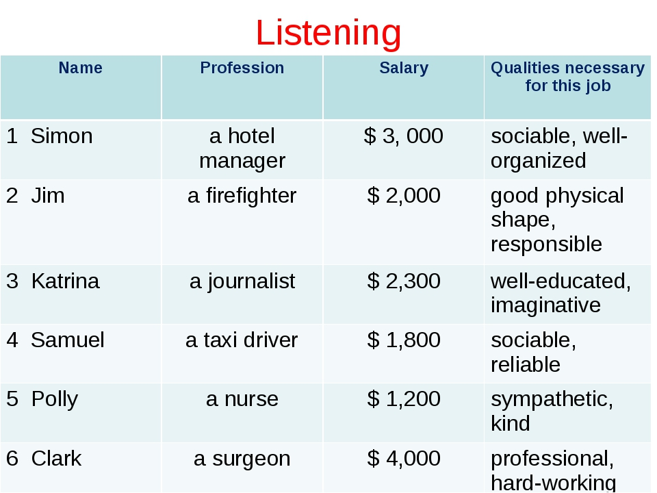 Listening Name	Profession	Salary	Qualities necessary for this job 1 Simon	a h...