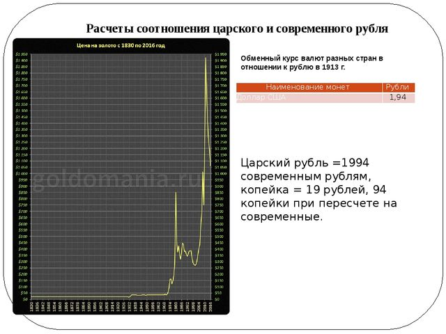 Обменный курс валют разных стран в отношении к рублю в 1913 г. Царский рубль...