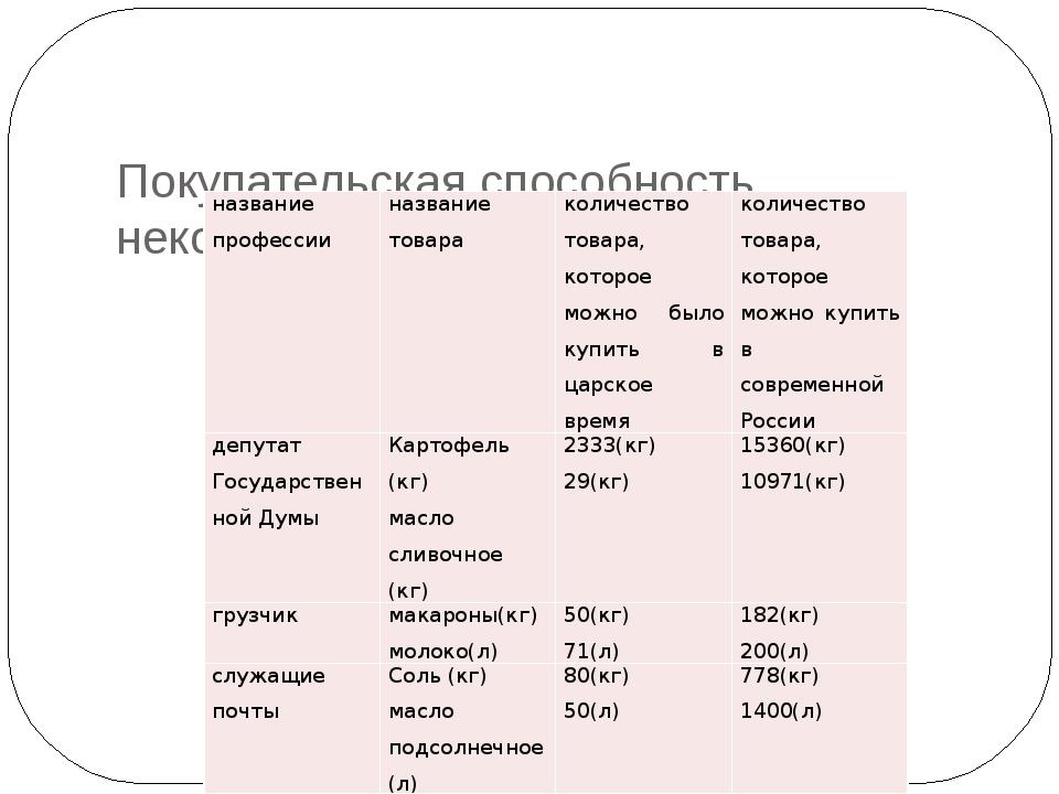 Покупательская способность некоторых категорий населения названиепрофессии н...