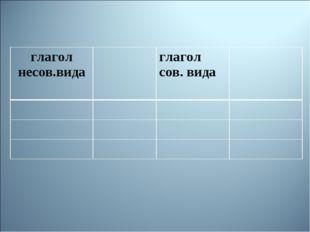 глагол несов.видаглагол сов. вида