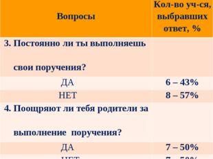 ВопросыКол-во уч-ся, выбравших ответ, % 3. Постоянно ли ты выполняешь свои
