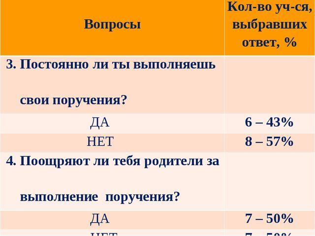 ВопросыКол-во уч-ся, выбравших ответ, % 3. Постоянно ли ты выполняешь свои...