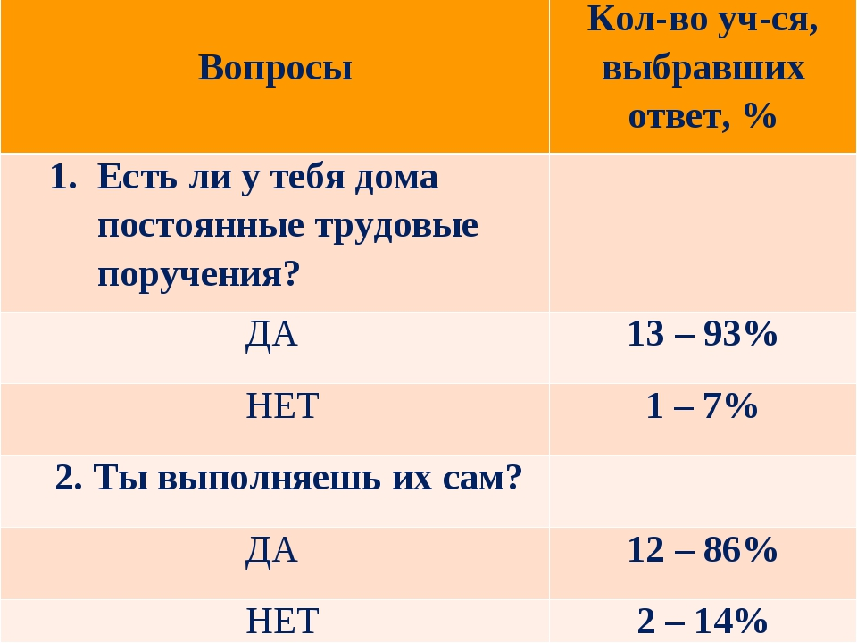 ВопросыКол-во уч-ся, выбравших ответ, % Есть ли у тебя дома постоянные труд...