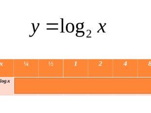x ¼ ½ 1 2 4 8 y= log2x -2 -1 0 1 2 3