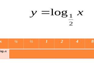 x ¼ ½ 1 2 4 8 y= log1/2x 2 1 0 -1 -2 -3