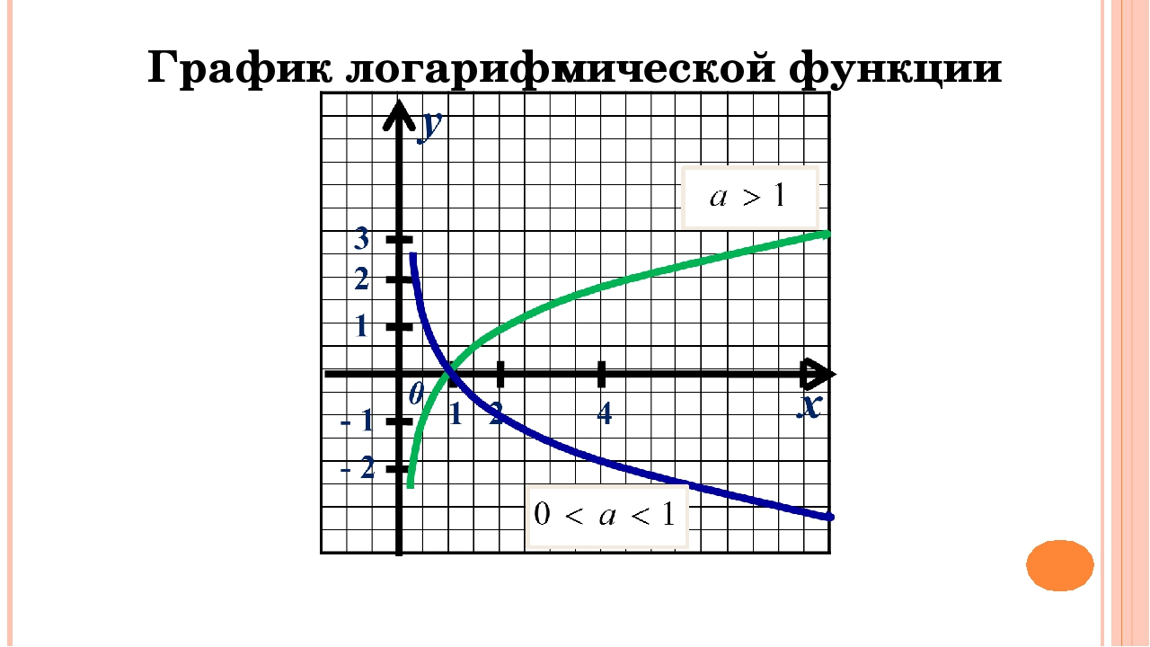 График логарифмической функции