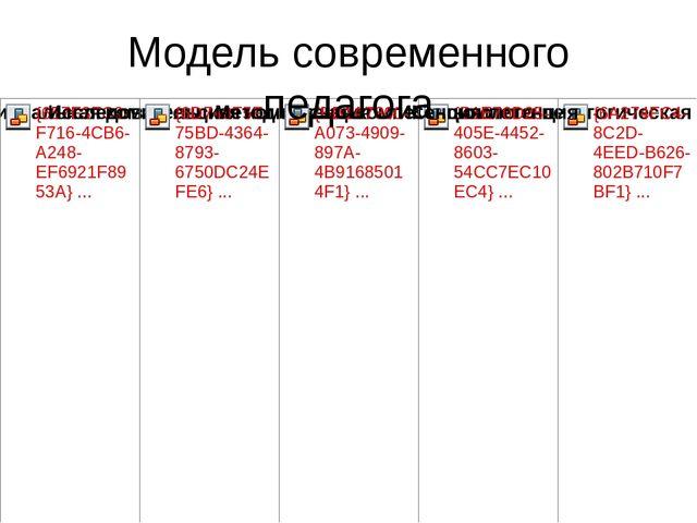 Модель современного педагога Проанализировав модель современного педагога, мы...