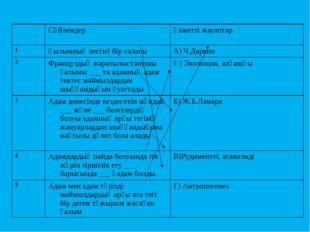 Сөйлемдер Қажетті жауаптар 1 Ғылымның негізгі бір саласы А) Ч.Дарвин 2 Франц