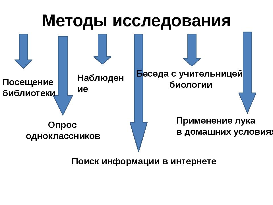 Методы исследования Посещение библиотеки Опрос одноклассников Наблюдение Поис...