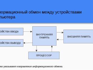 Информационный обмен между устройствами компьютера ВНУТРЕННЯЯ ПАМЯТЬ УСТРОЙСТ