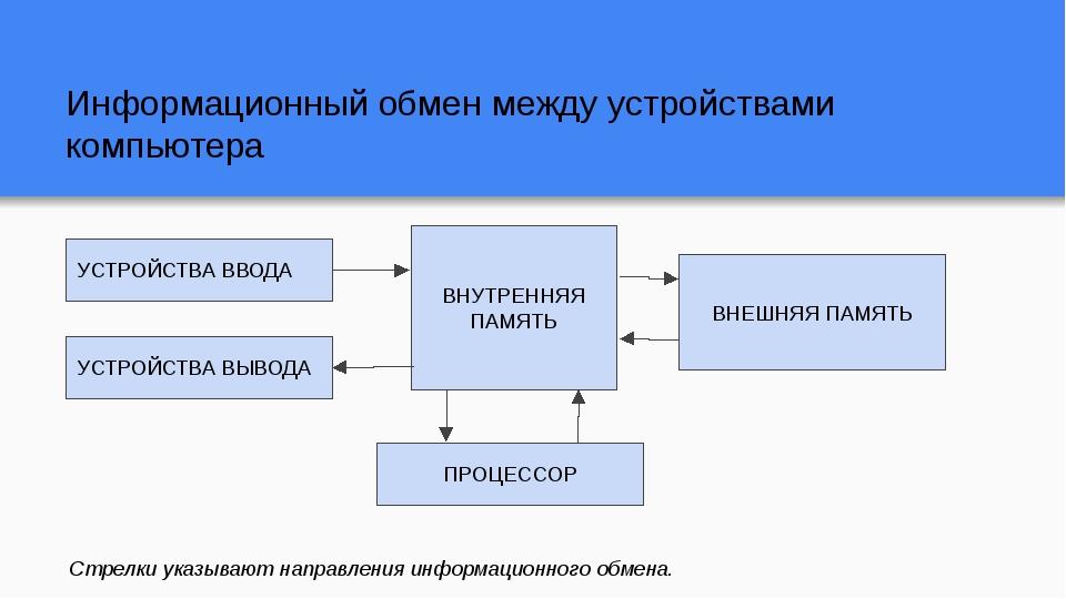 Информационный обмен между устройствами компьютера ВНУТРЕННЯЯ ПАМЯТЬ УСТРОЙСТ...
