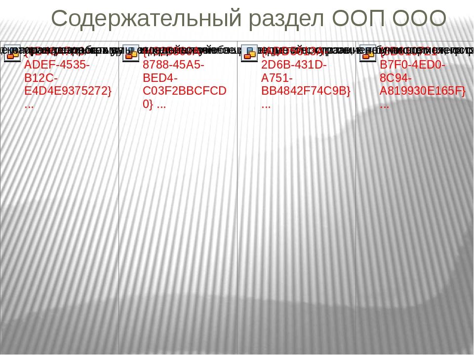 Содержательный раздел ООП ООО