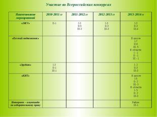 Участие во Всероссийских конкурсах Наименование мероприятий2010-2011 гг2011