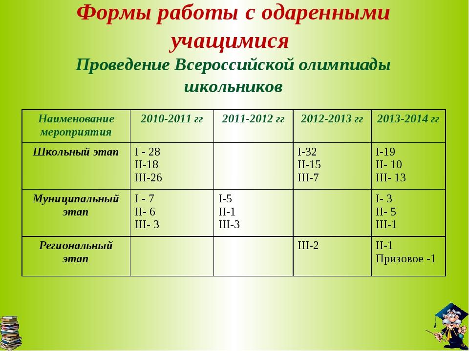 Формы работы с одаренными учащимися Проведение Всероссийской олимпиады школьн...