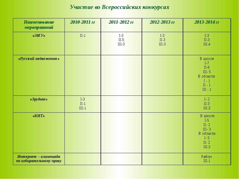 Участие во Всероссийских конкурсах Наименование мероприятий2010-2011 гг2011...