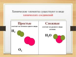 Химические элементы существуют в виде химических соединений Простые состоят и