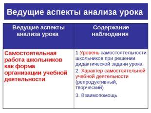Ведущие аспекты анализа урока Ведущие аспекты анализа урока Содержание наблю