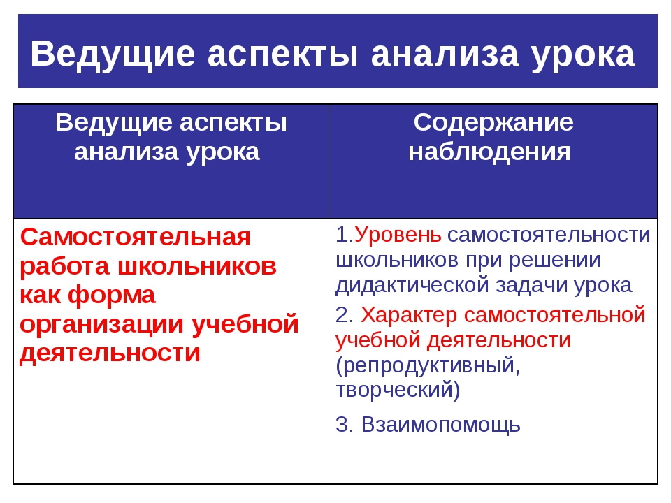 Ведущие аспекты анализа урока Ведущие аспекты анализа урока Содержание наблю...