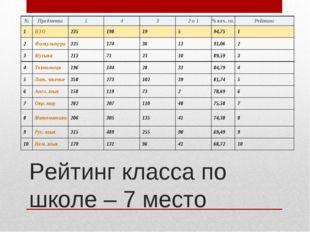 Рейтинг класса по школе – 7 место №Предметы5432 и 1% кач. зн.Рейтинг 1
