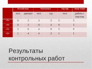 Результаты контрольных работ Русский языкМатематикаОкр мирЛитер чтение