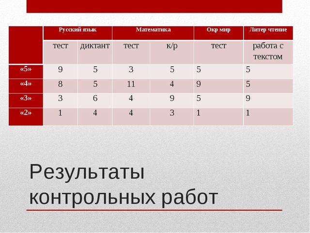Результаты контрольных работ Русский языкМатематикаОкр мирЛитер чтение...