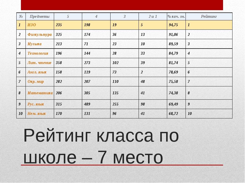 Рейтинг класса по школе – 7 место №Предметы5432 и 1% кач. зн.Рейтинг 1...