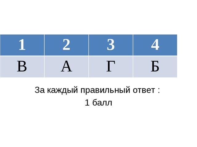 ОТВЕТ: За каждый правильный ответ : 1 балл 1234 ВАГБ