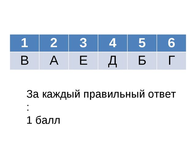 За каждый правильный ответ : 1 балл 123456 ВАЕДБГ