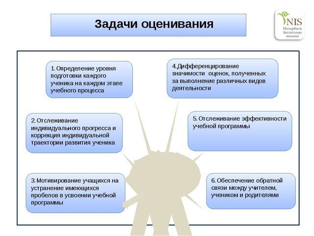 Задачи оценивания 4.Дифференцирование значимости оценок, полученных за выпол...