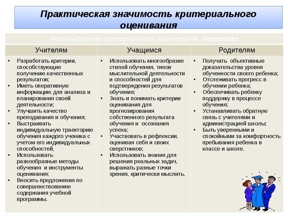 Практическая значимость критериального оценивания Использованиекритериального...