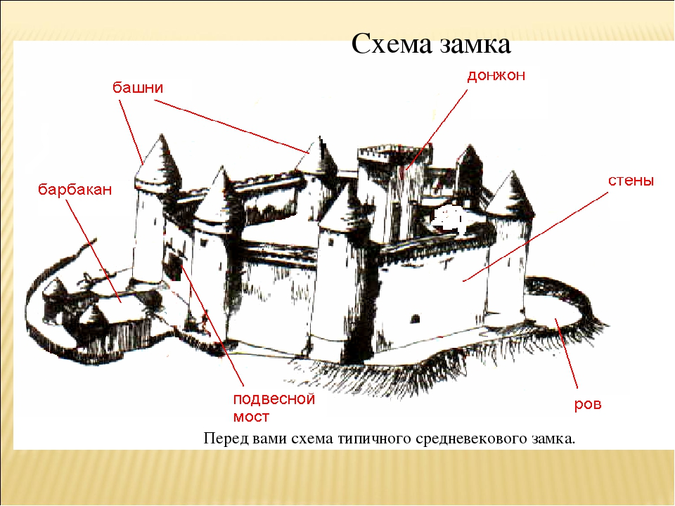 Перед вами схема типичного средневекового замка. Схема замка