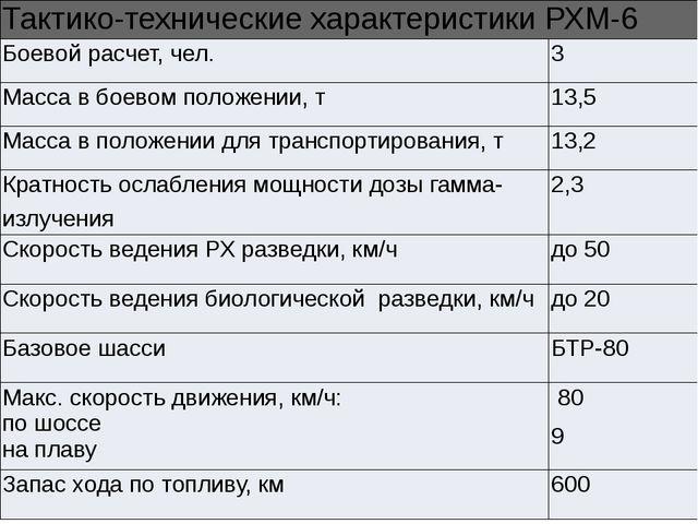 Тактико-техническиехарактеристики РХМ-6 Боевой расчет, чел. 3 Масса в боевом...