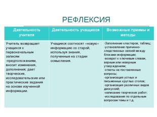 РЕФЛЕКСИЯ Деятельность учителяДеятельность учащихсяВозможные приемы и метод