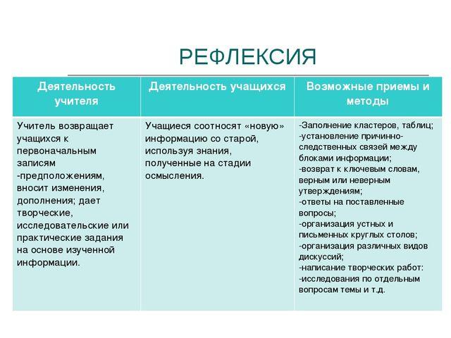 РЕФЛЕКСИЯ Деятельность учителяДеятельность учащихсяВозможные приемы и метод...
