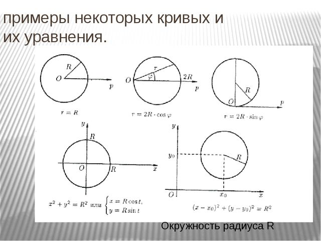 примеры некоторых кривых и их уравнения. Окружность радиуса R