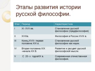 Этапы развития истории русской философии. Этап Период Характеристика I XI- XV