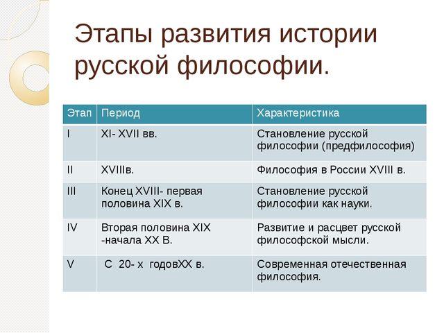 Этапы развития истории русской философии. Этап Период Характеристика I XI- XV...