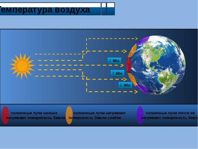 Температура воздуха ∠90o ∠60o ∠30o солнечные лучи сильно нагревают поверхнос...
