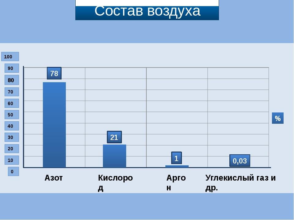 0 10 20 30 40 50 60 70 80 90 100 Азот Аргон Углекислый газ и др. Кислород 78...