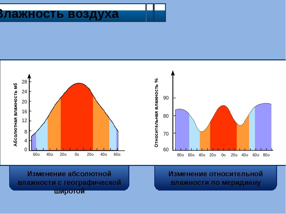 Влажность воздуха Абсолютная влажность мб Относительная влажность % Изменени...