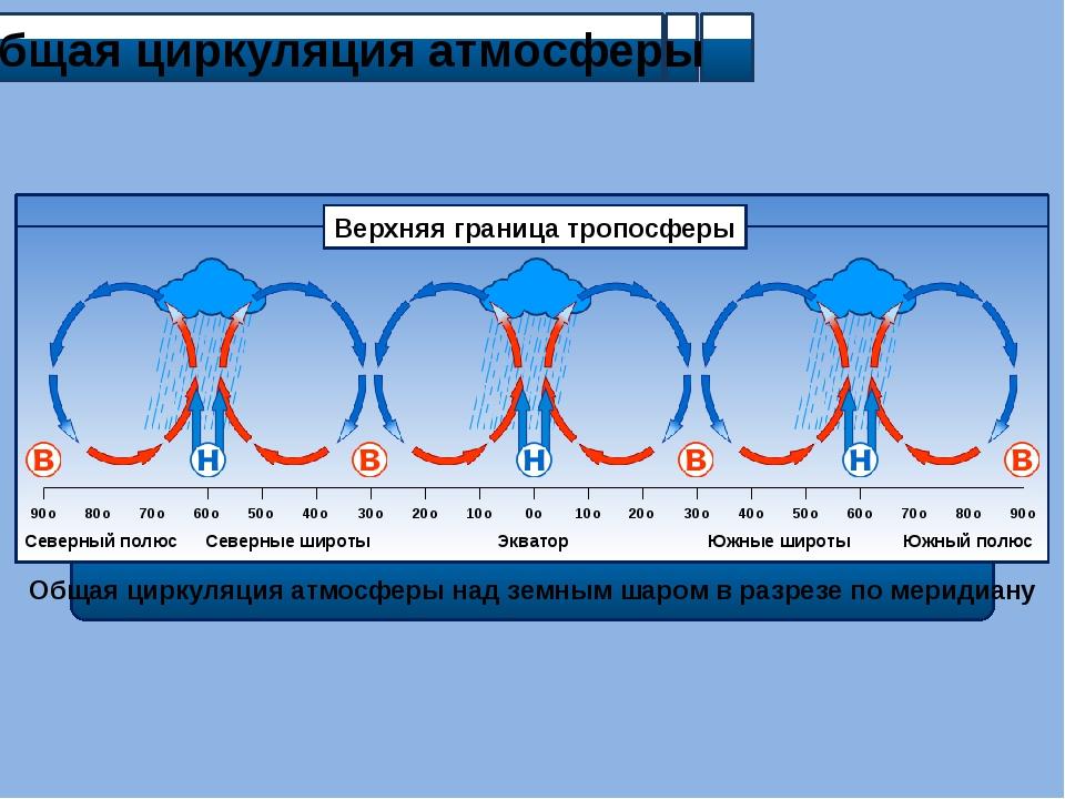 Общая циркуляция атмосферы 90o 80o 70o 60o 50o 40o 30o 20o 10o 0o 10o 20o 30...