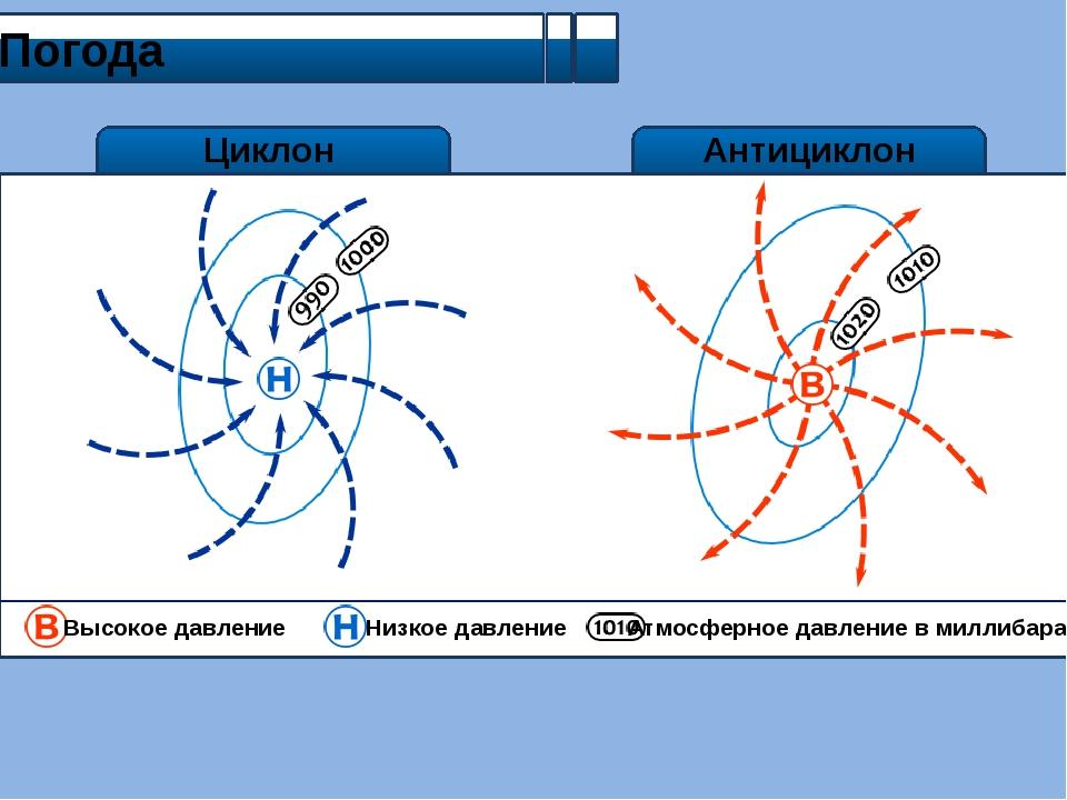 Циклон Погода Антициклон Высокое давление Низкое давление Атмосферное давлен...